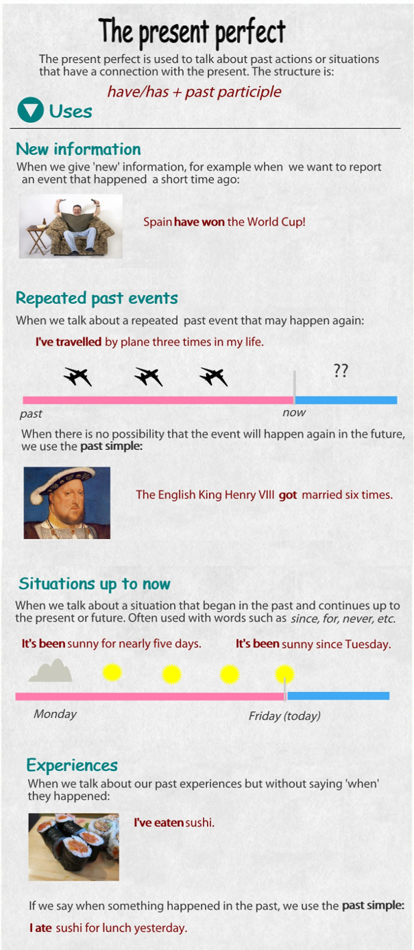 present_perfect_infographic